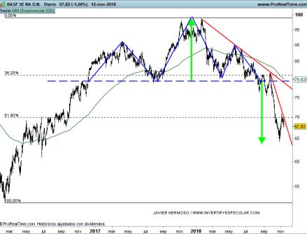 13-noviembre-basf% - Seguimiento valores EURO STOXX