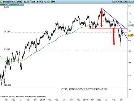 13-noviembre-schneider% - Seguimiento valores EURO STOXX
