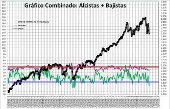 2018-11-22-11_48_05-Microsoft-Excel-SENTIMIENTO-DE-MERCADO-SP-500% - Sentimiento de Mercado 21/11/18
