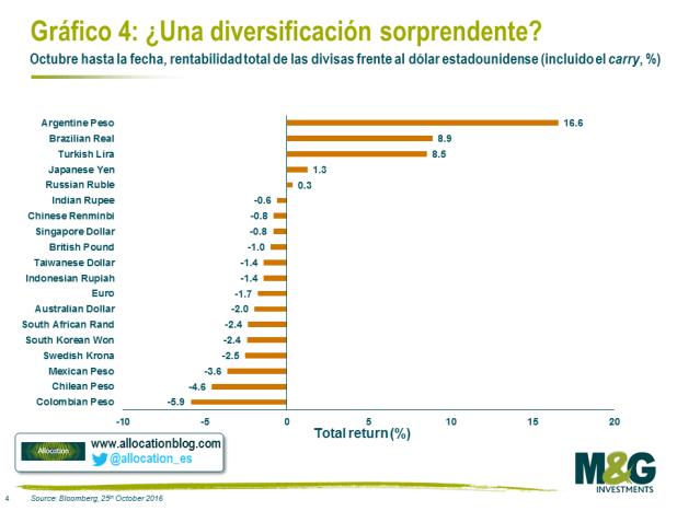 diversificacion-divisas% - Tres láminas interesantes a la hora de invertir y especular