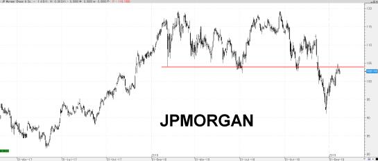 25-ENERO-JP-MORGAN% - Valores DOW JONES bajo sus mínimos de febrero 2018
