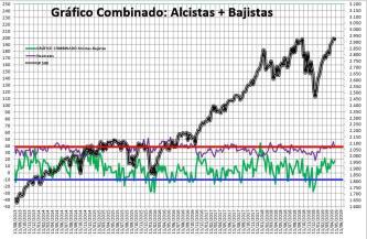 2019-05-02-11_27_06-SENTIMIENTO-DE-MERCADO-SP-500-Excel% - Sentimiento de Mercado 1/5/2019