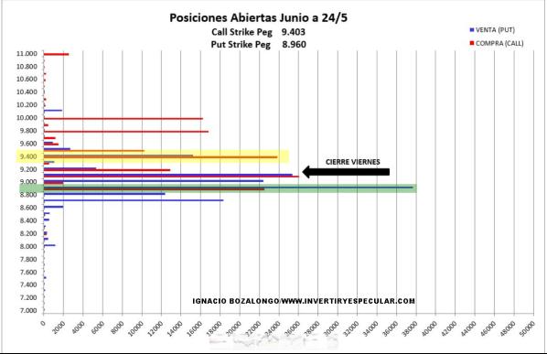 27-MAYO-OPCIONES-MEFF% - Indicador anticipado ya deja ver el rango de vencimiento de junio