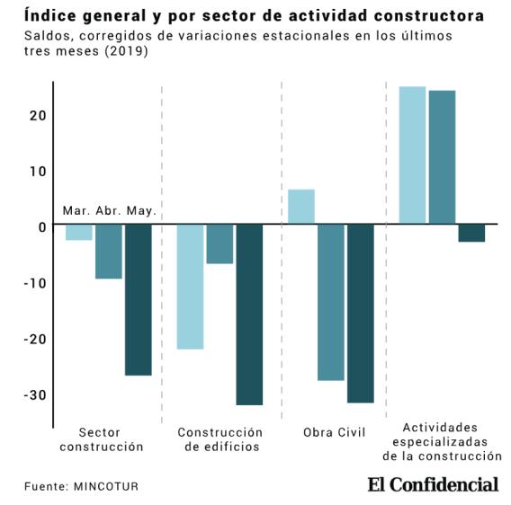 ACTIVIDAD-CONSTRUCTORA% - Dos gráficos y un dato del BdE  que nos dan más miedo que el de los índices bursátiles ahora mismo