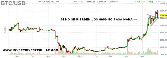 BITCOIN-31-MAYO% - Bonos, metales y Bitcoin