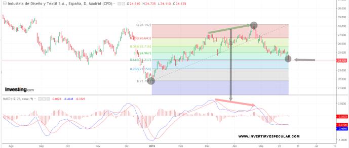 ITX-31-MAYO-2019% - Inditex ya está en el 61,8%
