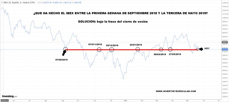 jeroibex% - Jeroglífico: ¿que viene haciendo el Ibex en el últimos  tres trimestres?