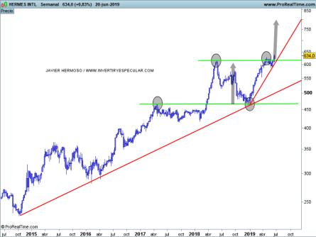 hermes-21-junio% - Seguimiento valores CAC: Hermes - Air Liquide