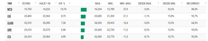 lo-mejor-del-ibex-junio% - Lo más relevante del mes de junio en rentabilidad