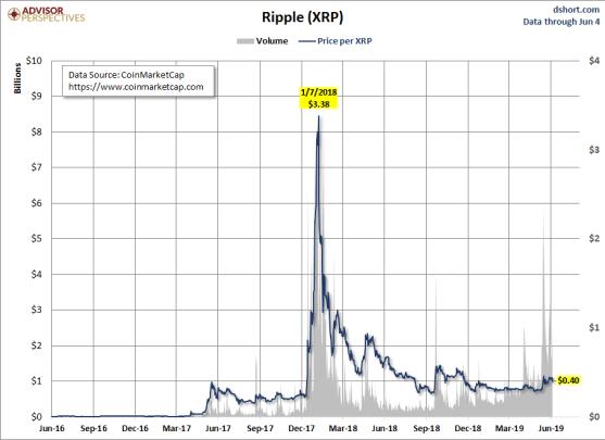 ripple-11-junio% - El contraste entre el precio y el volumen negociado en las principales criptos