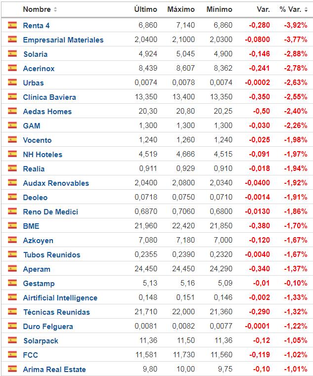 Valores que pierden más de un 1% mientras el mercado retorna a los 9400
