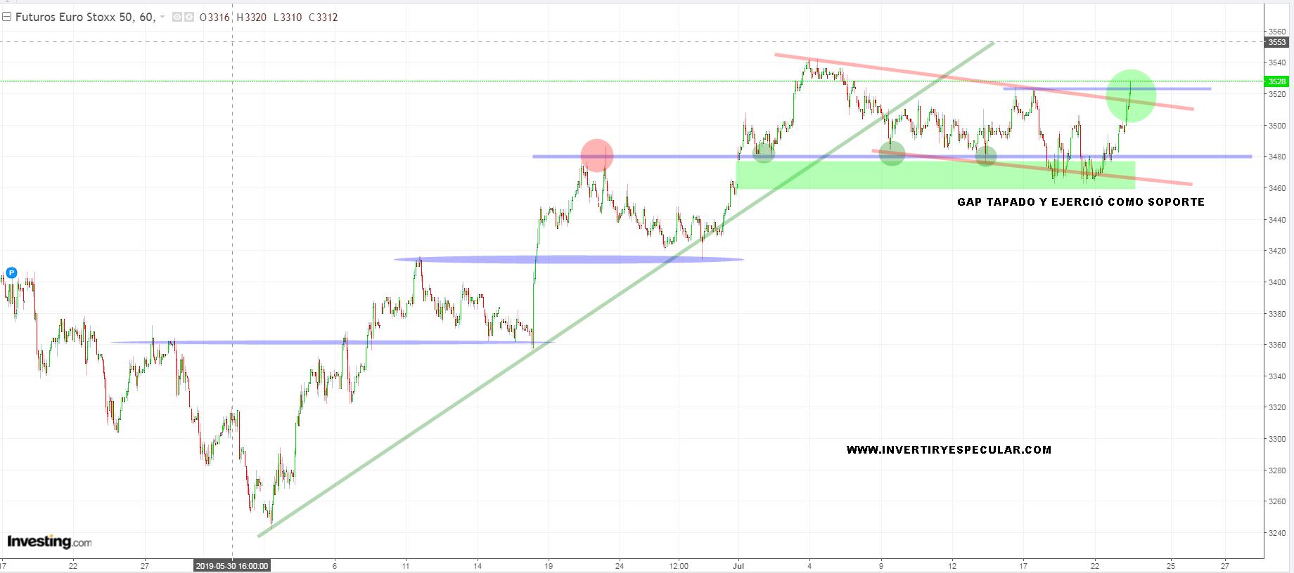 El Euro Stoxx busca lo máximos de junio
