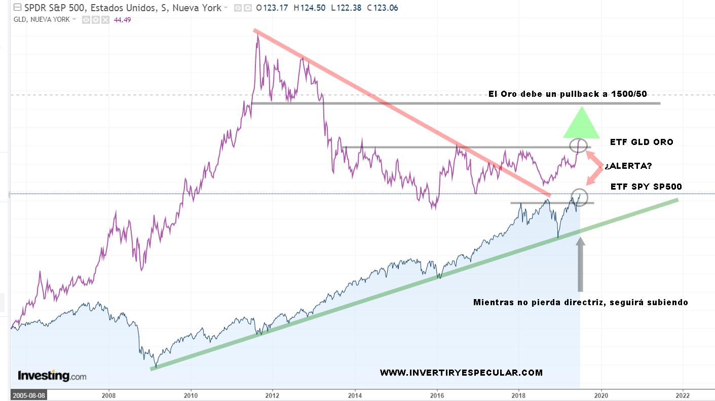 Relación Oro / SP500