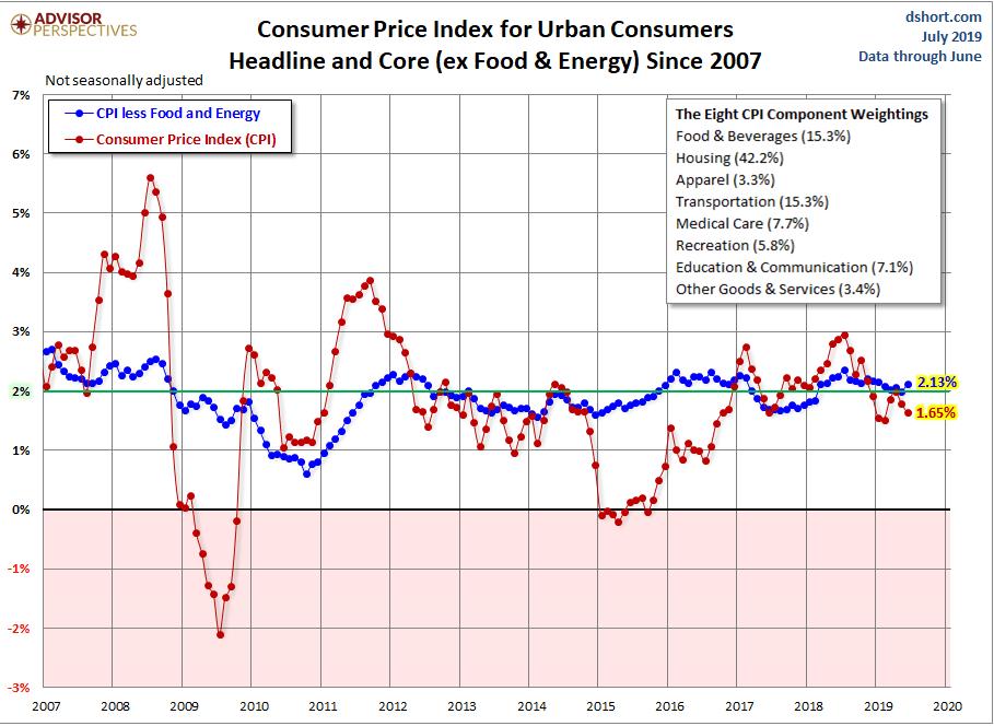 Tres gráficos sobre el estado de la inflación en USA