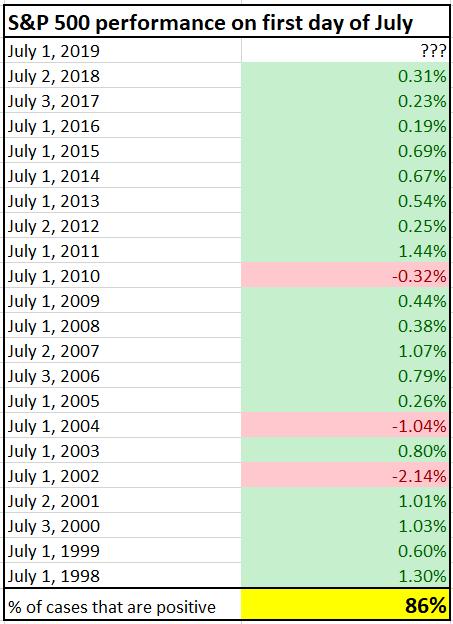 La magia del primer día suele fallar muy poco en julio