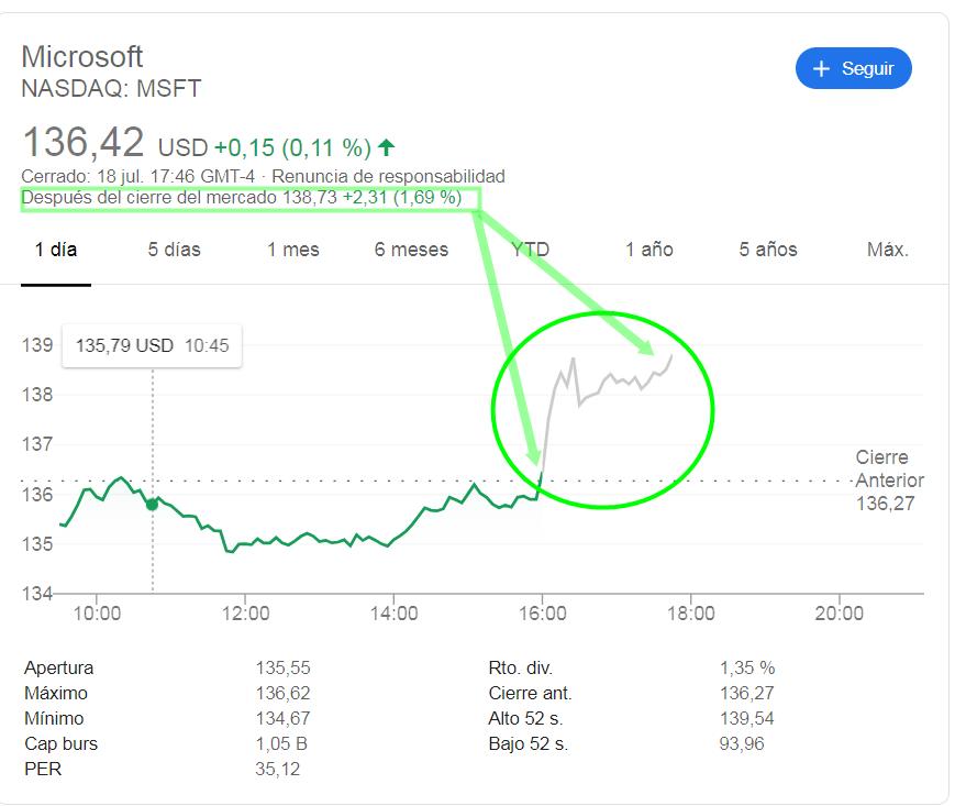 Microsoft subida libre por lo técnico y brutal por lo fundamental