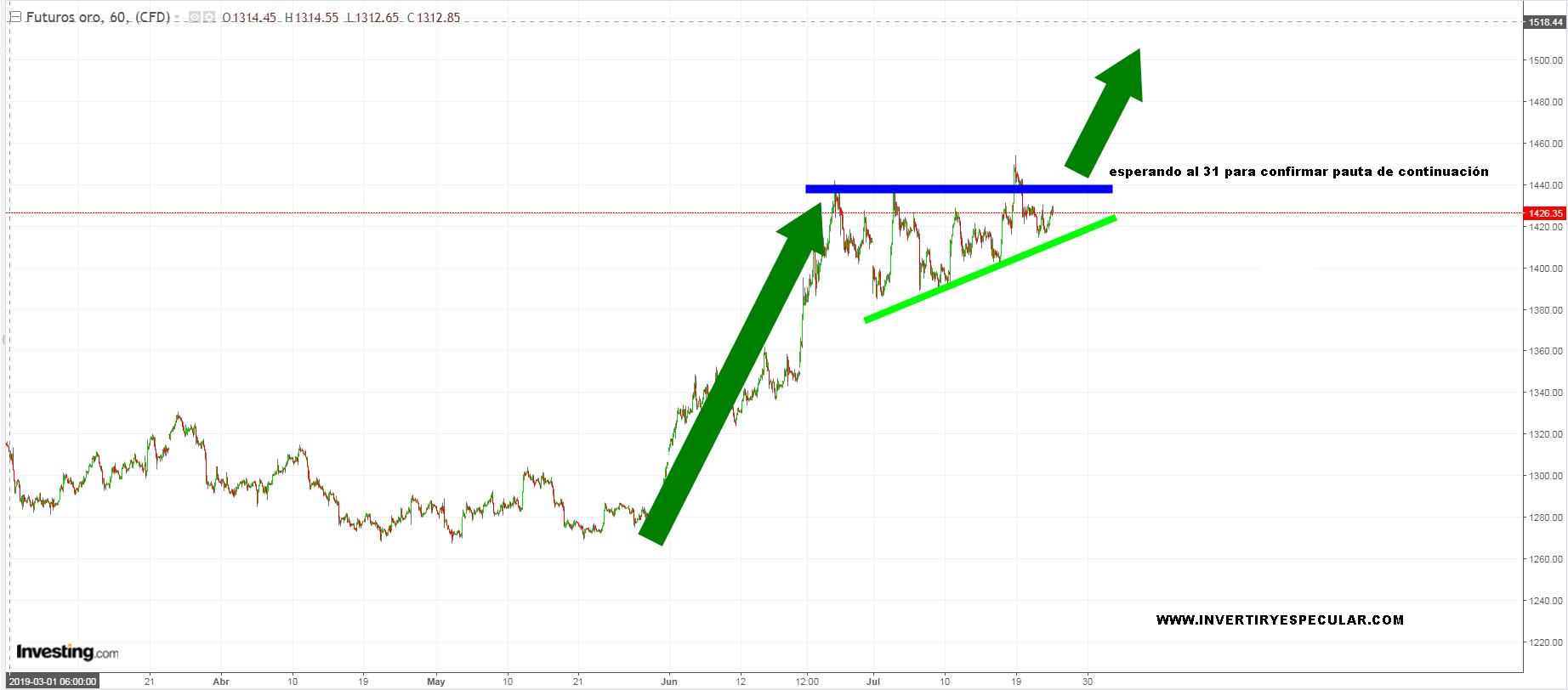 El Oro también espera a la FED