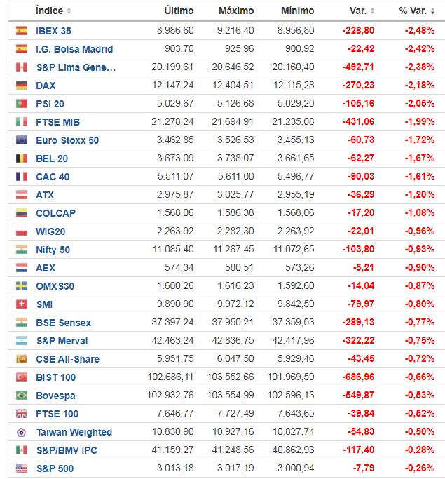 A Europa le dió ayer un «telele»