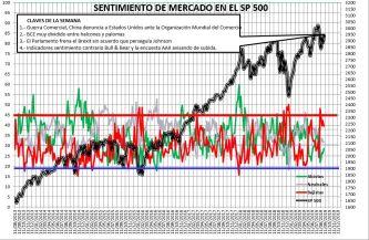 2019-09-05-10_49_07-SENTIMIENTO-DE-MERCADO-SP-500-Excel% - Sentimiento de Mercado 4/9/2019