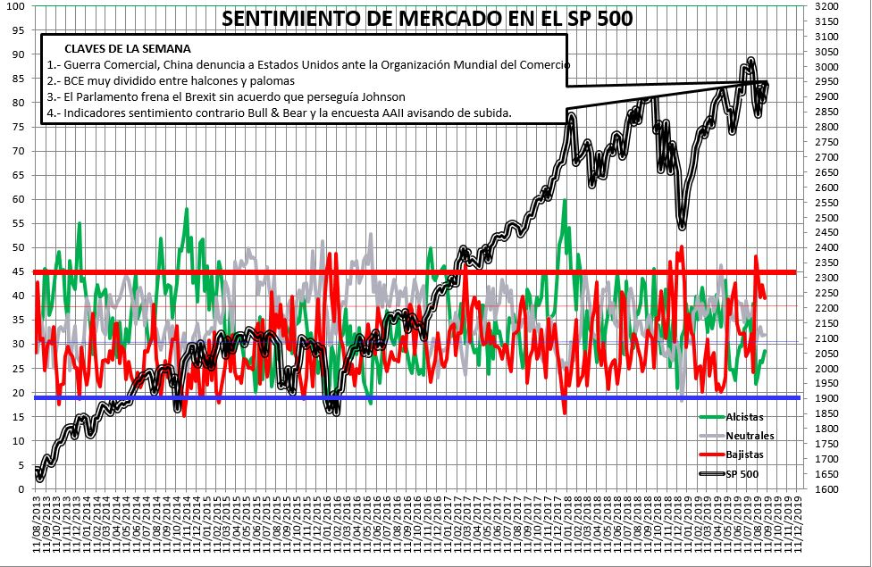 Sentimiento de Mercado 4/9/2019
