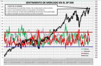 2019-09-26-09_37_30-SENTIMIENTO-DE-MERCADO-SP-500-Guardado% - Sentimiento de Mercado 25/9/2019
