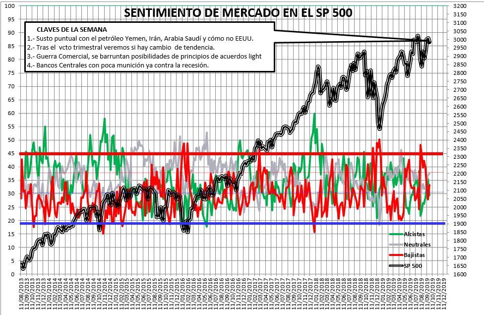 Sentimiento de Mercado 25/9/2019