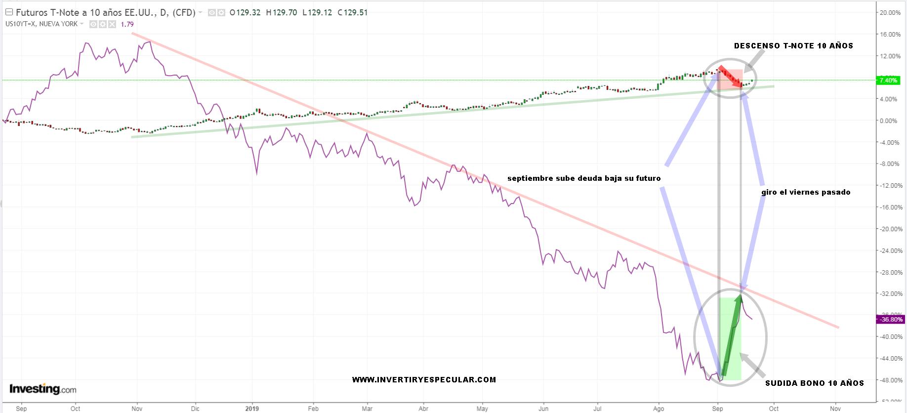 Comparativa rentabilidad nota a 10 años y futuro bono a 10 años USA