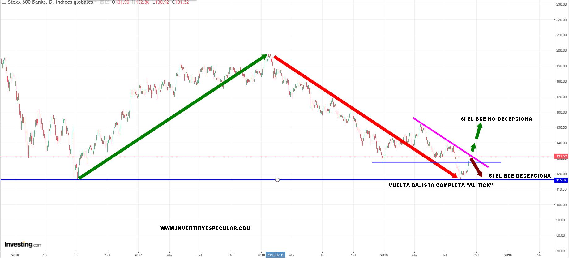 El supersector europeo que decidirá si el BCE decepciona o no