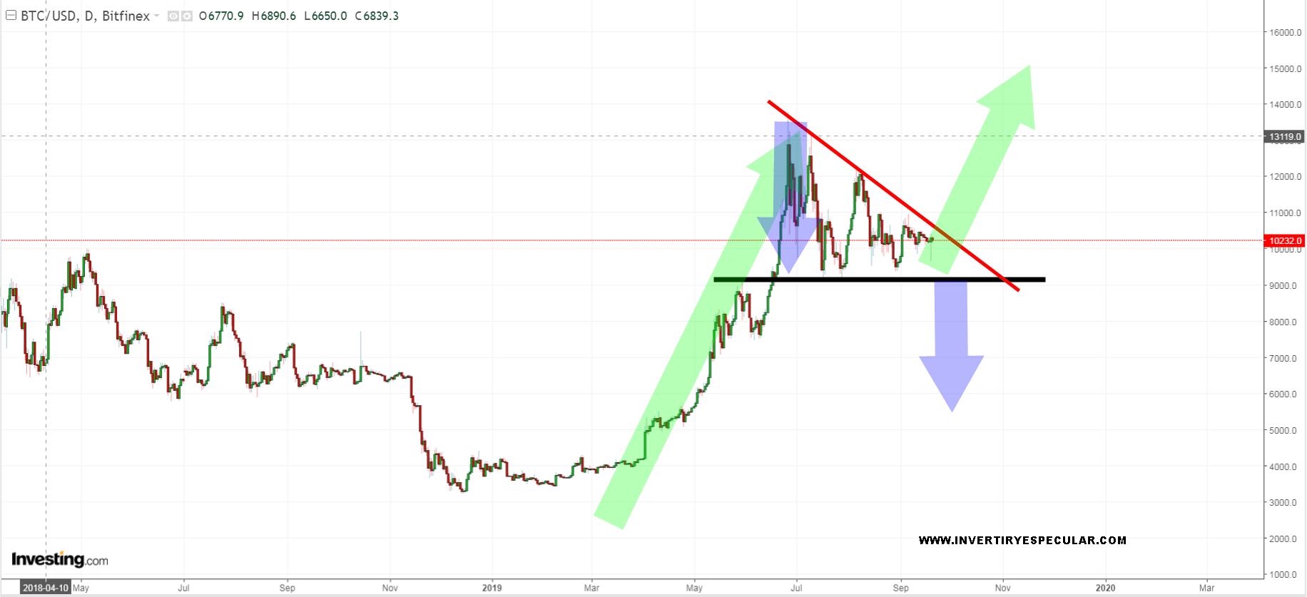 El Bitcoin sigue sin decidirse a romper su triangulación