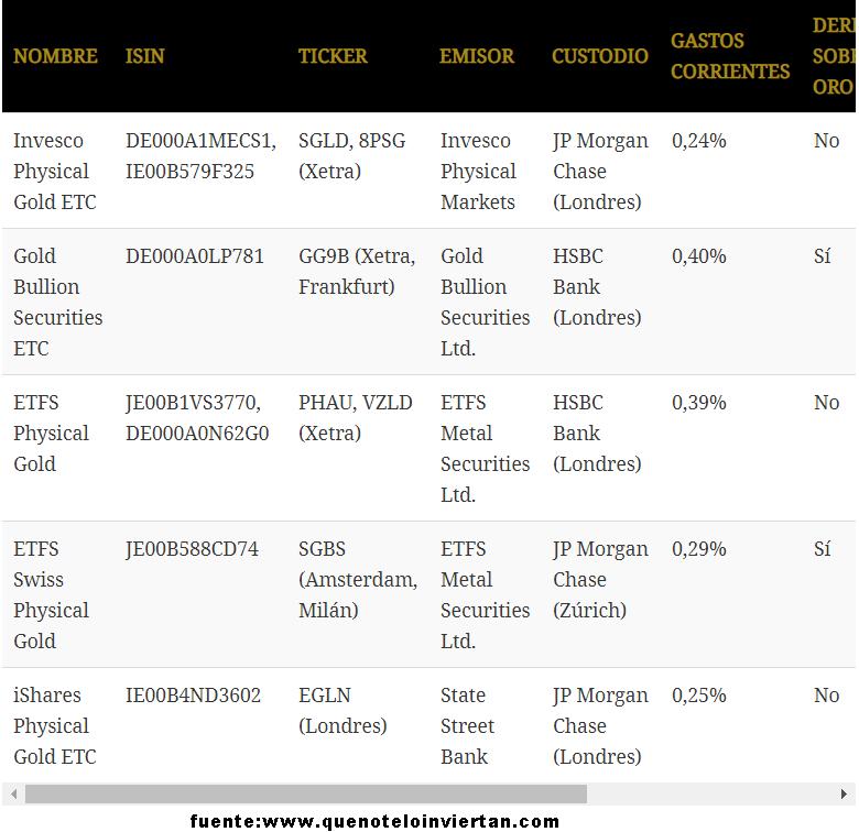 Unos cuantos ETFs sobre Oro en plazas europeas