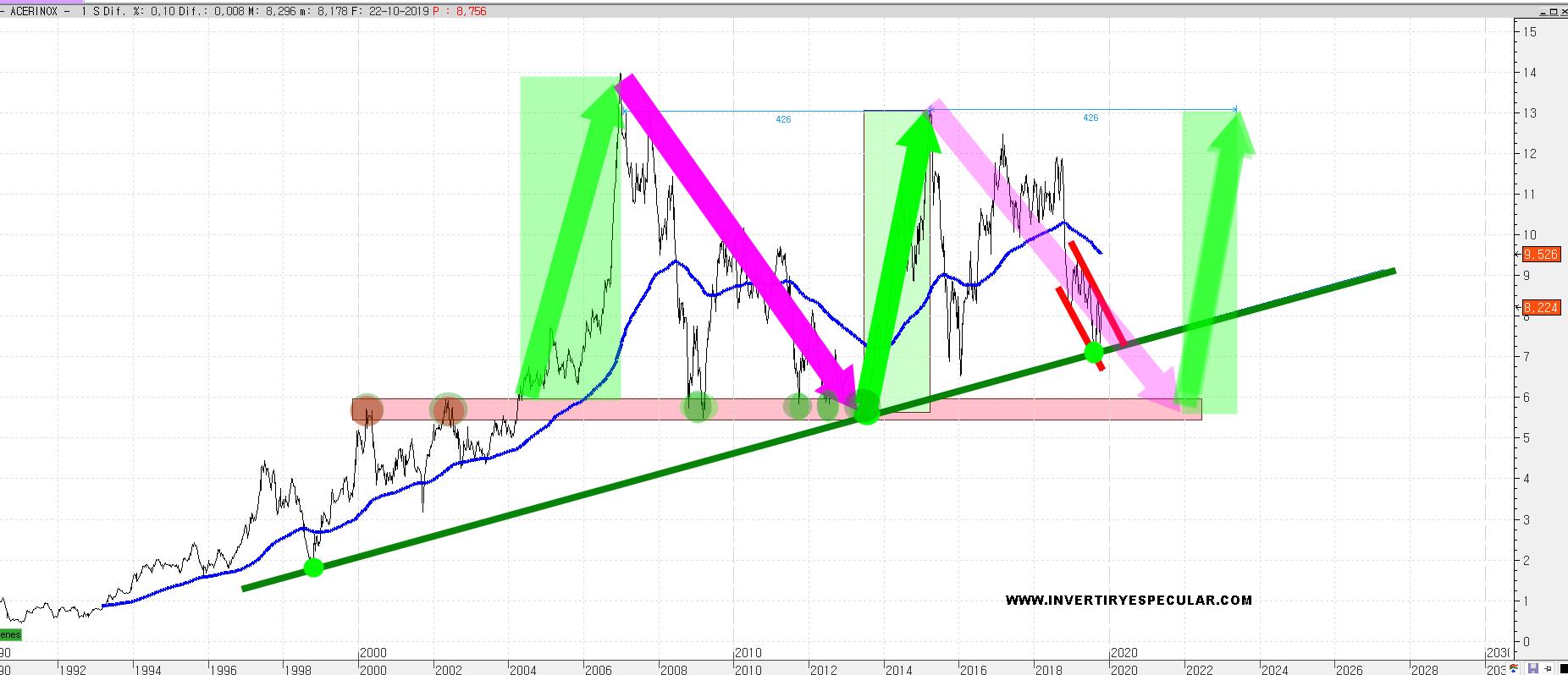 Acerinox desde el punto de vista de un inversor a 13 euros en gráfico semanal