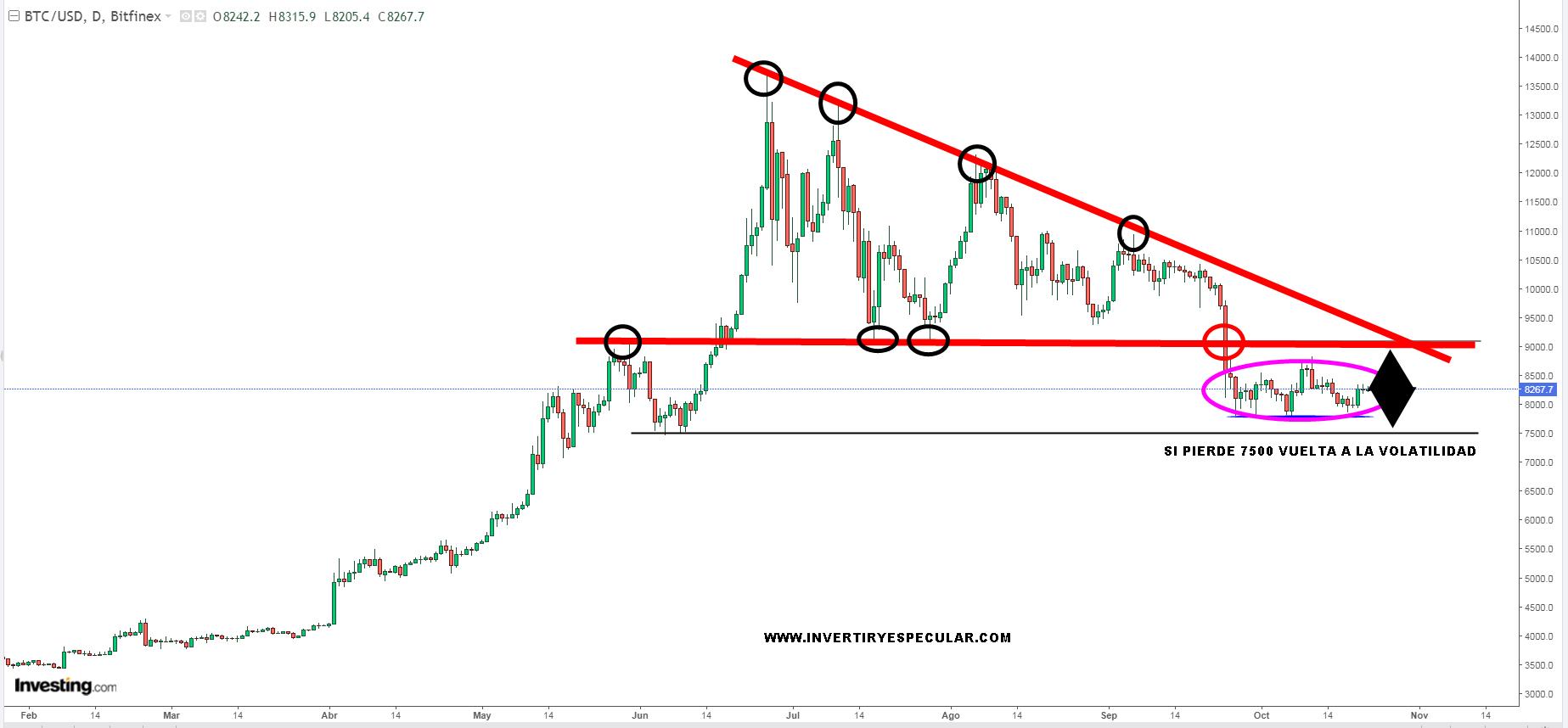 Bitcoin decidió volatilidad