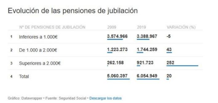 El sistema de pensiones sufrirá un gran recorte en no mas de tres legislaturas