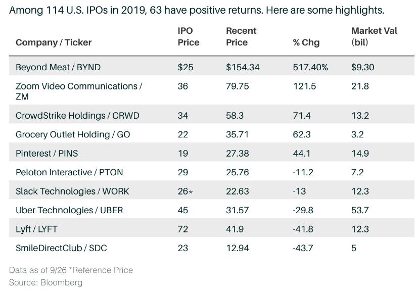 Las mejores y peores OPV en el mercado estadounidense