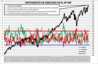 2019-11-07-10_18_52-SENTIMIENTO-DE-MERCADO-SP-500-Excel% - Sentimiento de Mercado 6/11/2019