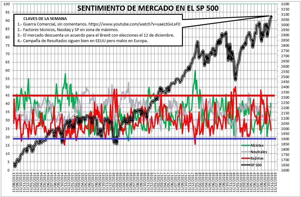Sentimiento de Mercado 6/11/2019