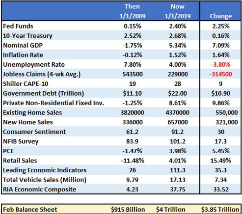 Economía EEUU: inicio del 2009 inicio del 2019 ¿década prodigiosa?