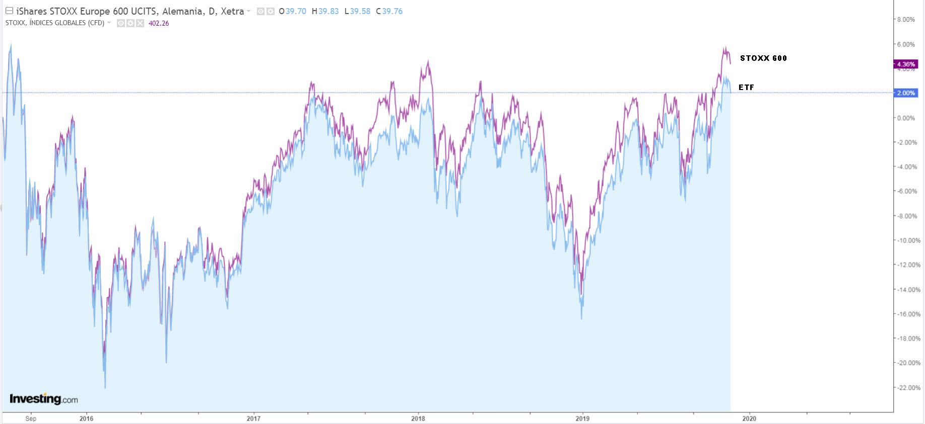 Por qué  dos ETFs indexados a lo mismo pueden variar tanto