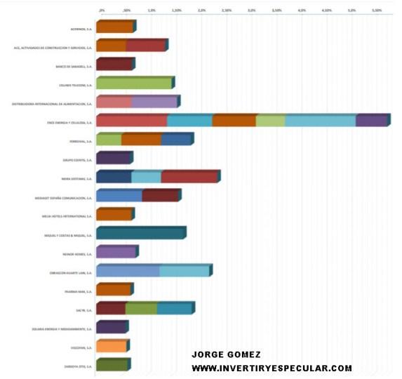 POSICIONES-CORTAS-22-NOVIEMBRE-1% - Actualización posiciones cortas 22/11