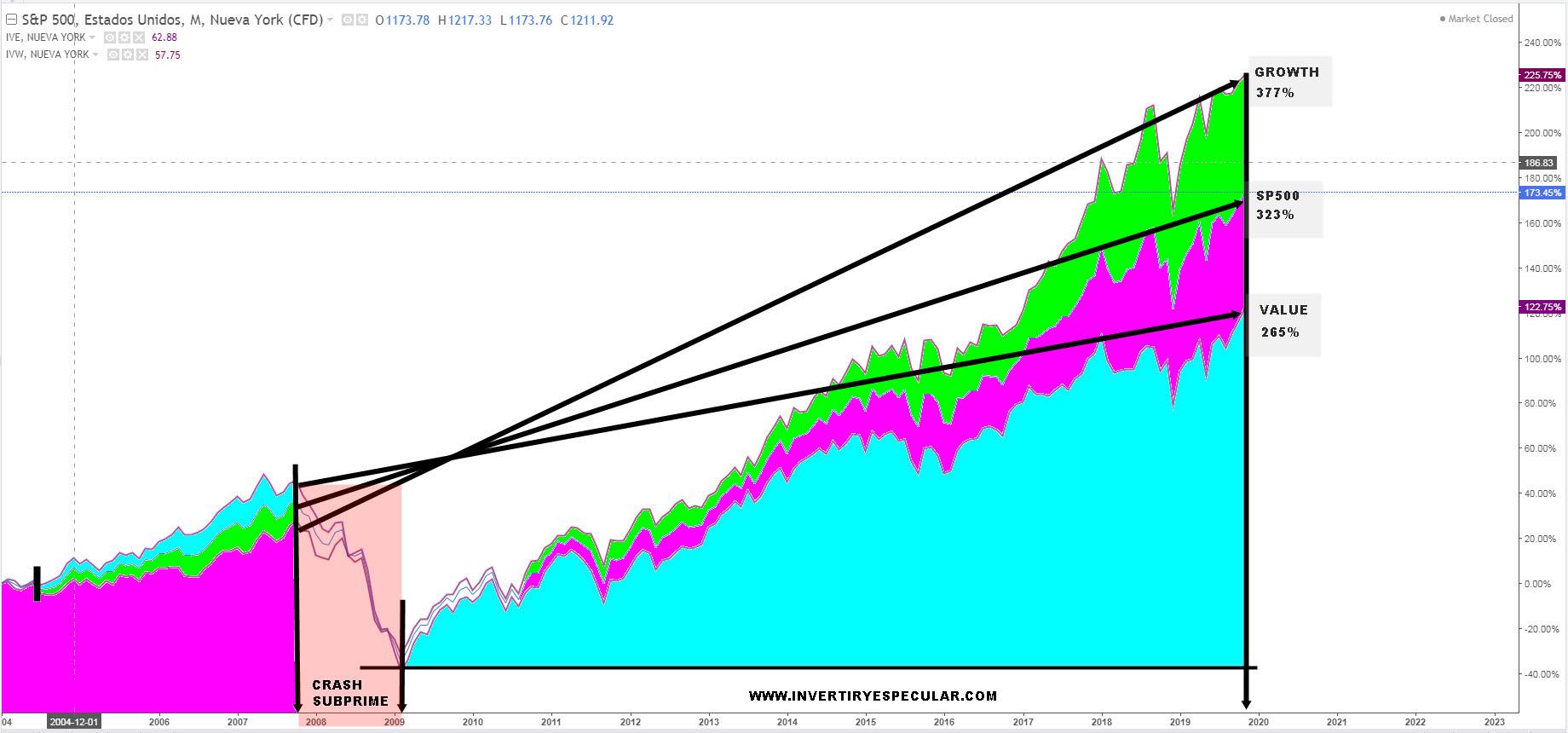 Value vs Growth de techo 2007 al techo 2019