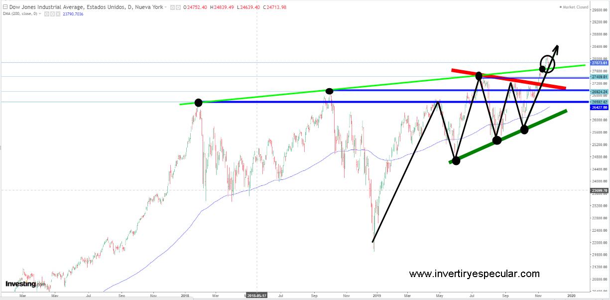 Wall Street desarretada