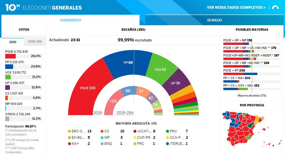 Elecciones 10-N : PSOE gana en términos nominales y VOX en términos reales