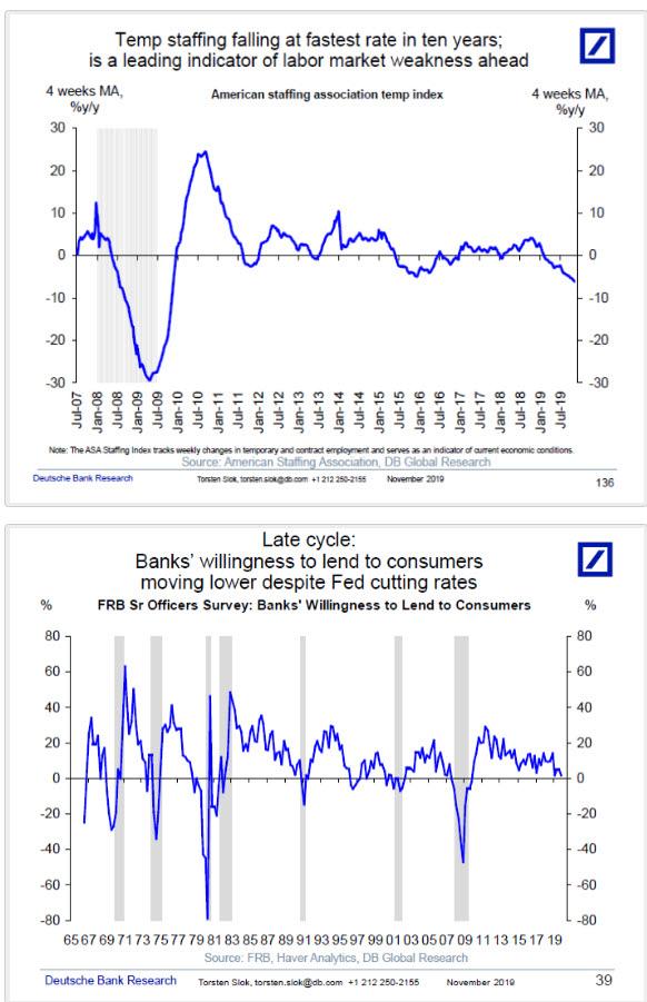 Diez indicadores de que estamos en la fase final del ciclo económico (EEUU)