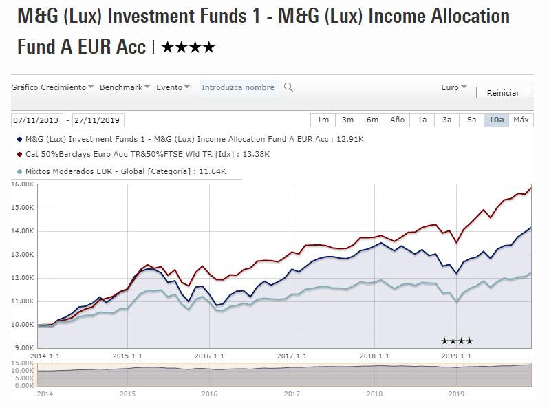 Comentario sobre el fondo : M&G (Lux) Income Allocation Fund Euro Class A – Accumulation shares