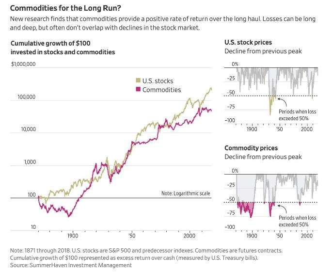 La inversión en commodities no se ha alejando tanto de la bursátil