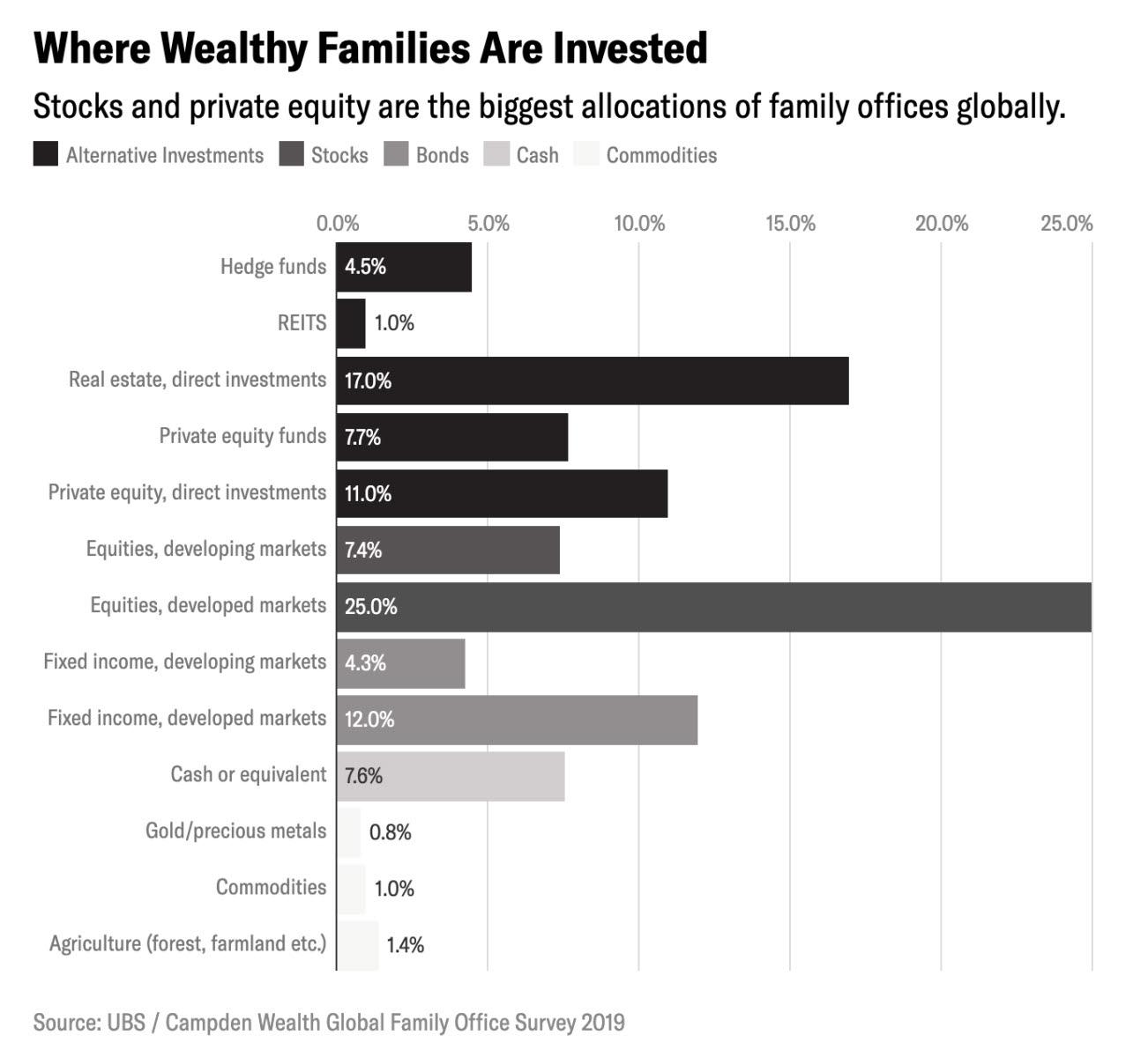 ¿Donde invierten las familias más ricas del mundo  su dinero ?