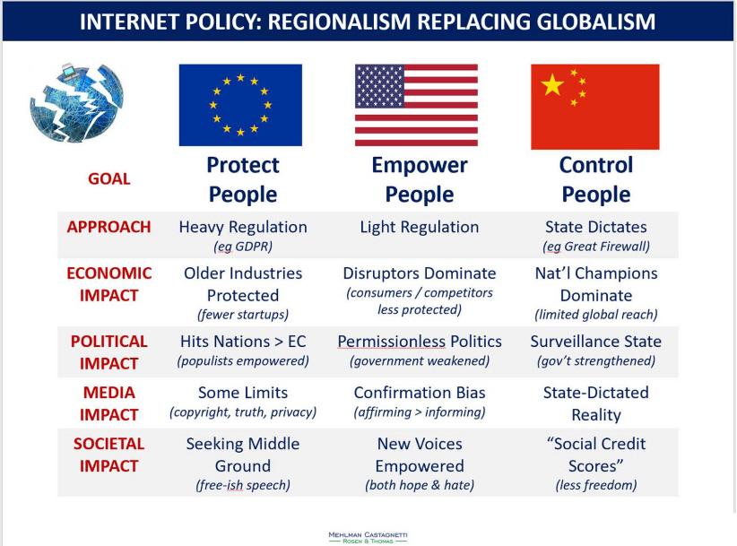 El distinto trato que se le da a Internet en el mundo