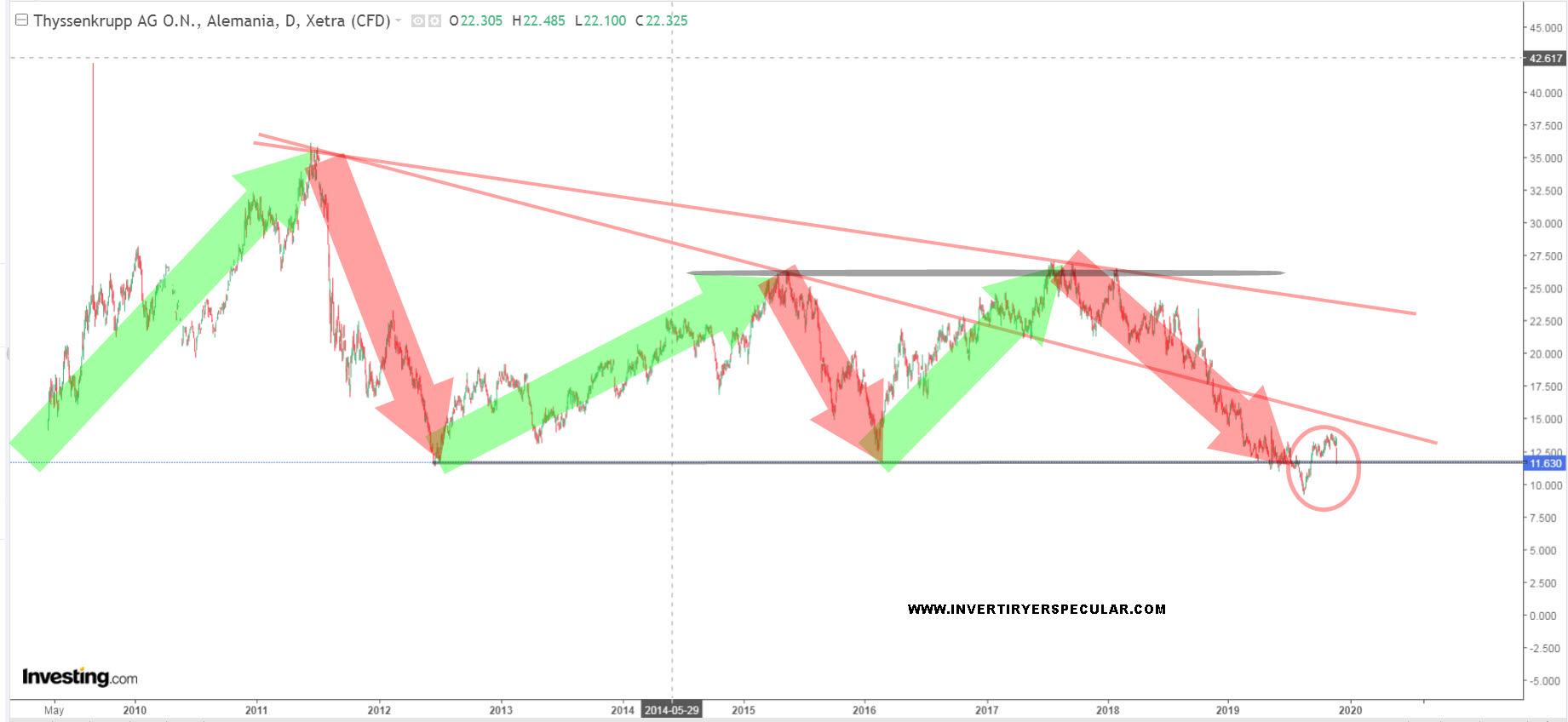 Thyssenkrupp: malos resultados y retirada de dividendo