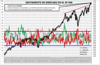 2019-12-12-12_25_38-SENTIMIENTO-DE-MERCADO-SP-500-Guardado% - Sentimiento de Mercado 11/12/2019