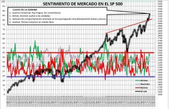 2019-12-27-10_30_52-SENTIMIENTO-DE-MERCADO-SP-500-Excel% - Sentimiento de Mercado 25/12/2019 FUN, FUN, FUN